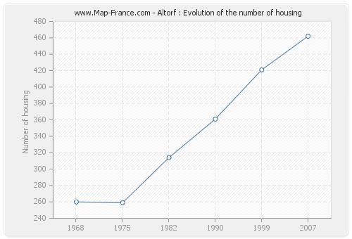 Altorf : Evolution of the number of housing