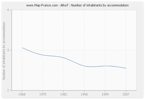 Altorf : Number of inhabitants by accommodation