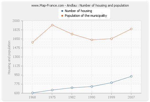 Andlau : Number of housing and population