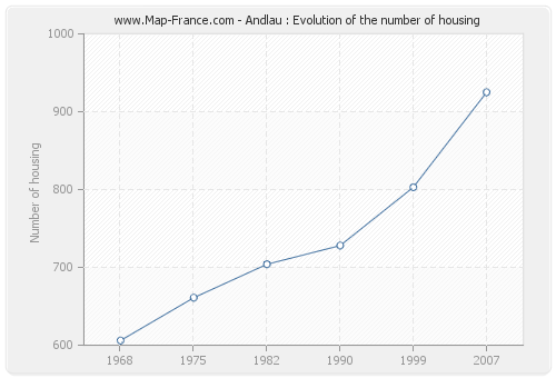 Andlau : Evolution of the number of housing
