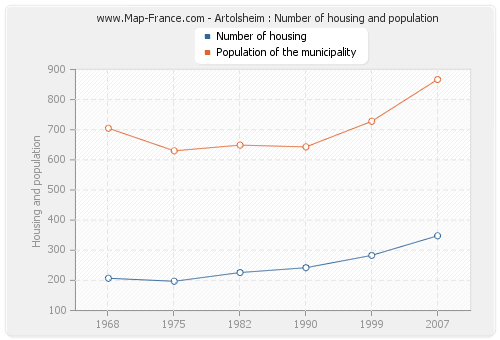 Artolsheim : Number of housing and population