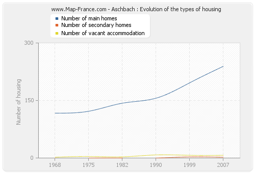 Aschbach : Evolution of the types of housing