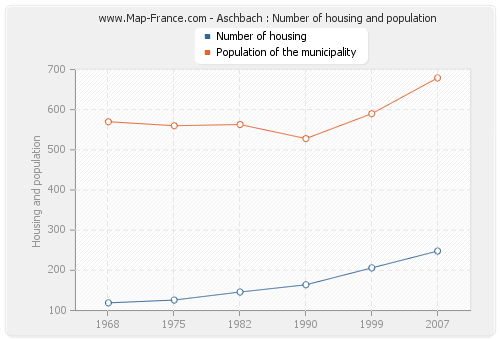 Aschbach : Number of housing and population