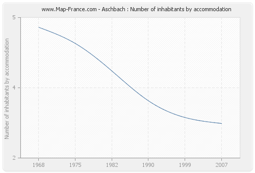 Aschbach : Number of inhabitants by accommodation