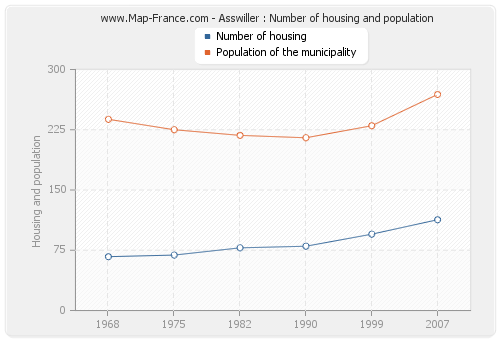 Asswiller : Number of housing and population