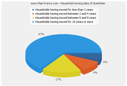 Household moving date of Auenheim