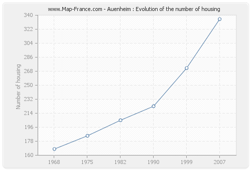 Auenheim : Evolution of the number of housing