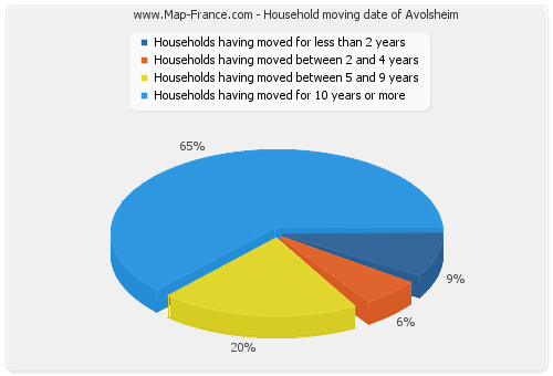 Household moving date of Avolsheim