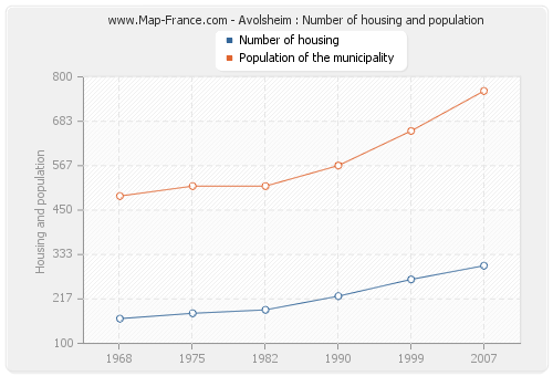Avolsheim : Number of housing and population