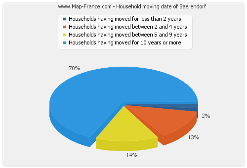 Household moving date of Baerendorf