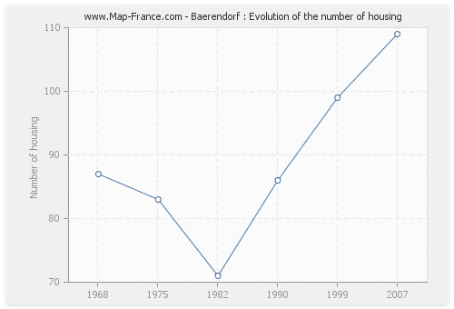 Baerendorf : Evolution of the number of housing
