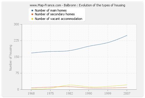 Balbronn : Evolution of the types of housing