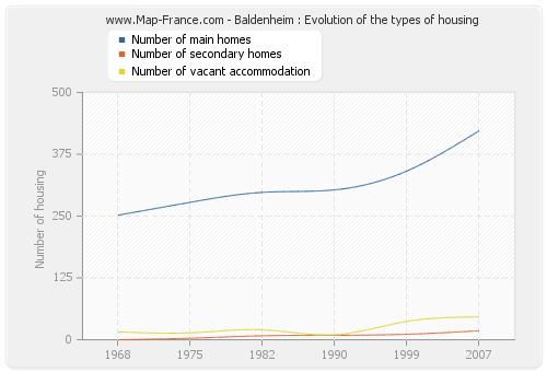 Baldenheim : Evolution of the types of housing