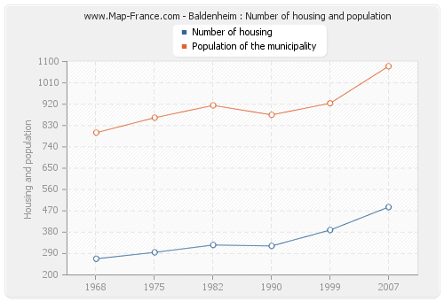 Baldenheim : Number of housing and population