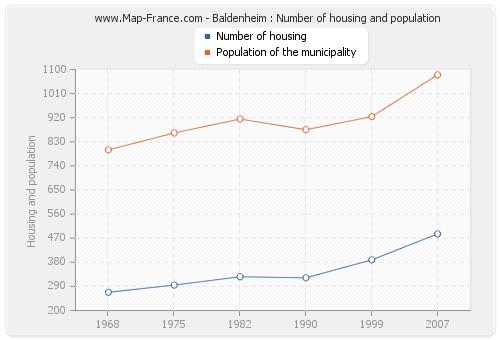 Baldenheim : Number of housing and population