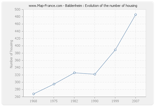 Baldenheim : Evolution of the number of housing