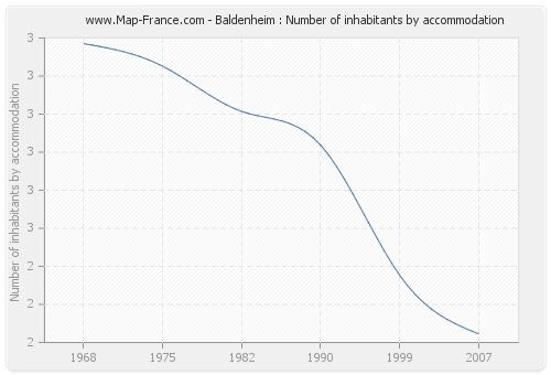 Baldenheim : Number of inhabitants by accommodation