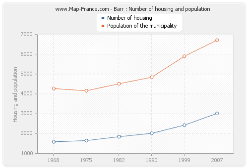 Barr : Number of housing and population