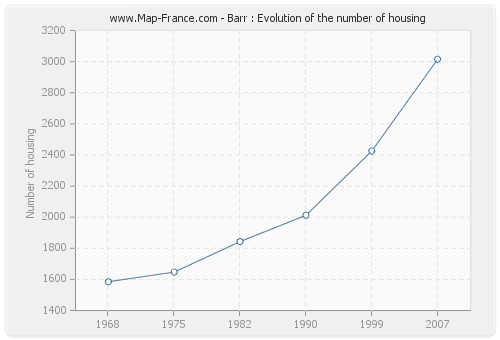 Barr : Evolution of the number of housing