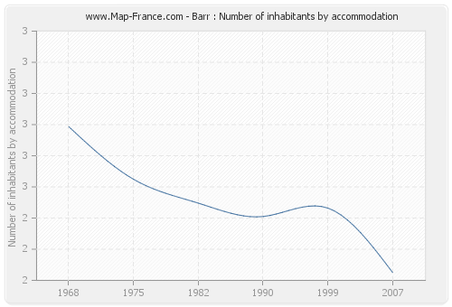 Barr : Number of inhabitants by accommodation