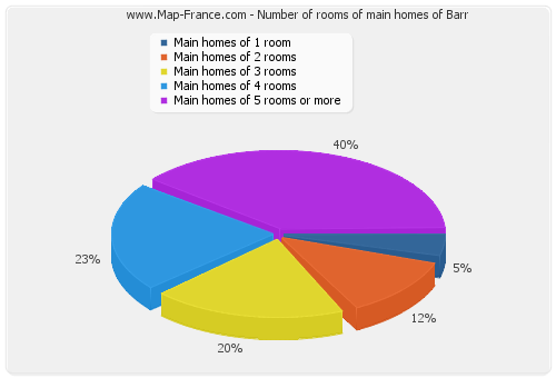 Number of rooms of main homes of Barr