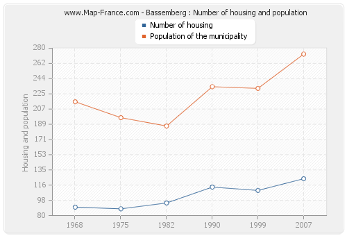 Bassemberg : Number of housing and population