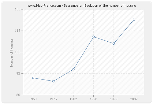 Bassemberg : Evolution of the number of housing