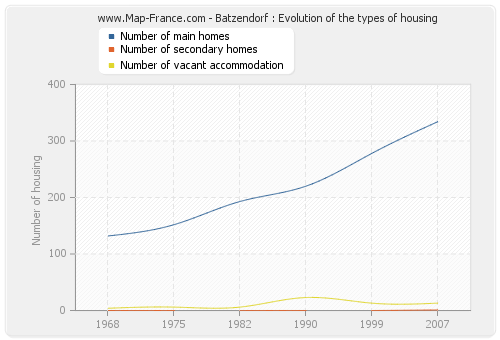 Batzendorf : Evolution of the types of housing
