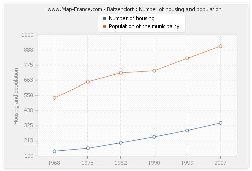 Batzendorf : Number of housing and population