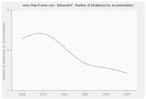 Batzendorf : Number of inhabitants by accommodation