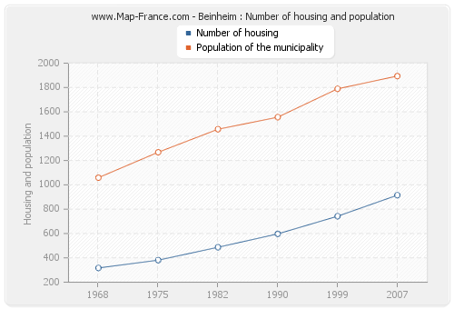 Beinheim : Number of housing and population