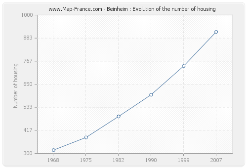 Beinheim : Evolution of the number of housing
