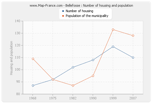 Bellefosse : Number of housing and population