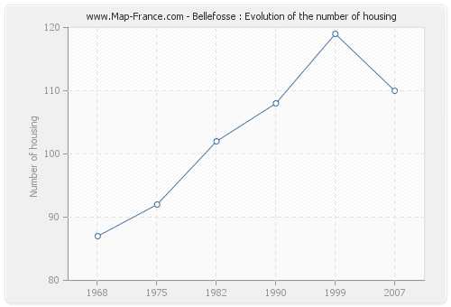Bellefosse : Evolution of the number of housing