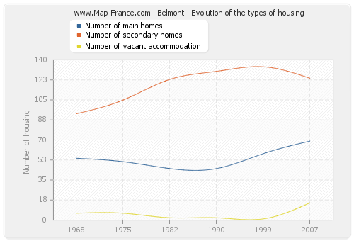 Belmont : Evolution of the types of housing
