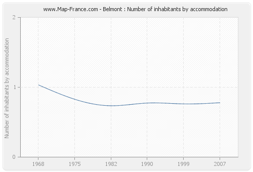 Belmont : Number of inhabitants by accommodation