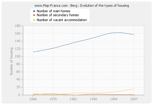 Berg : Evolution of the types of housing