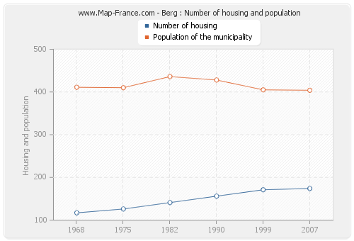 Berg : Number of housing and population