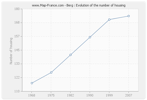 Berg : Evolution of the number of housing