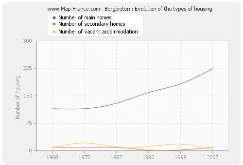 Bergbieten : Evolution of the types of housing