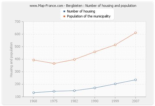 Bergbieten : Number of housing and population