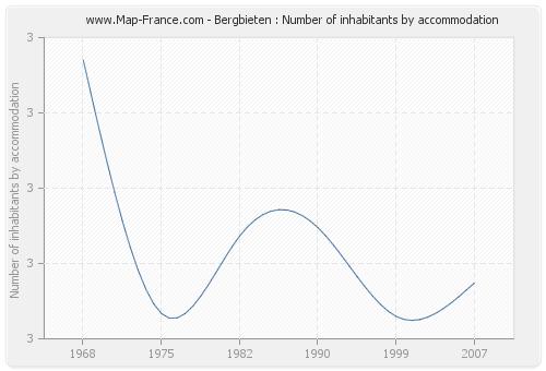 Bergbieten : Number of inhabitants by accommodation