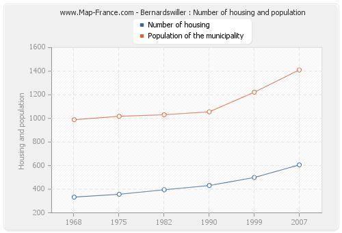 Bernardswiller : Number of housing and population