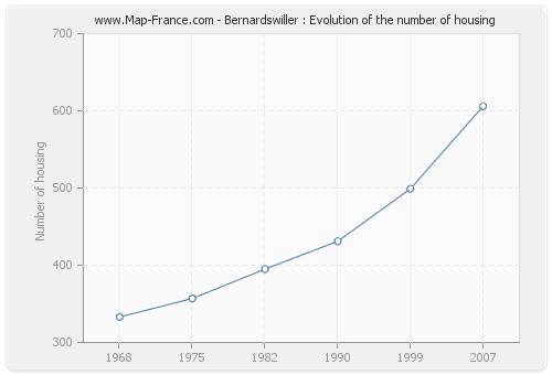 Bernardswiller : Evolution of the number of housing