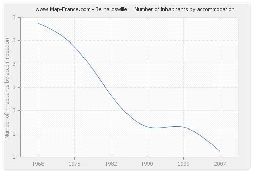 Bernardswiller : Number of inhabitants by accommodation