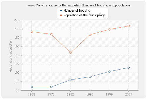 Bernardvillé : Number of housing and population