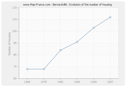 Bernardvillé : Evolution of the number of housing