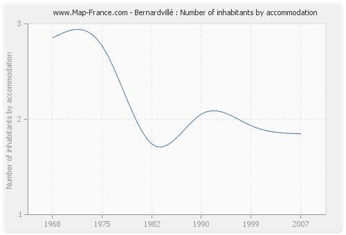 Bernardvillé : Number of inhabitants by accommodation