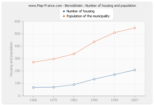 Bernolsheim : Number of housing and population