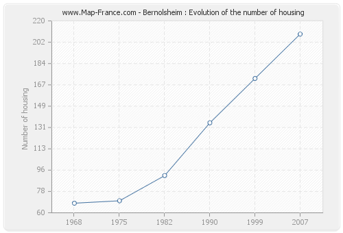 Bernolsheim : Evolution of the number of housing